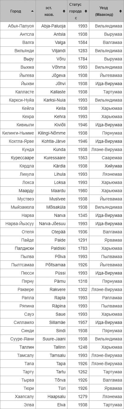Все города Эстонии – список по алфавиту