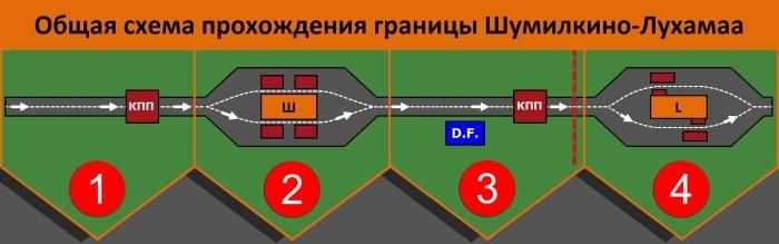 Схема КПП Шумилкино